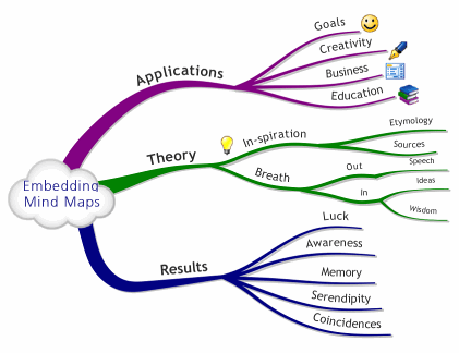 Tom Evans | Mind Map Templates for Light Bulb Moments