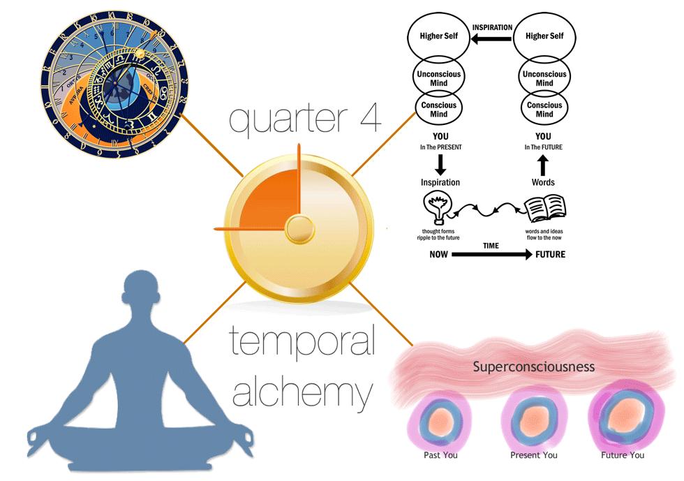 Temporal Alchemy