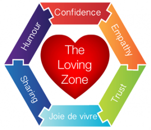 The Loving Zone