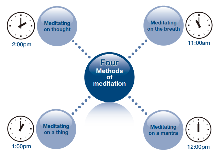 four methods of meditation