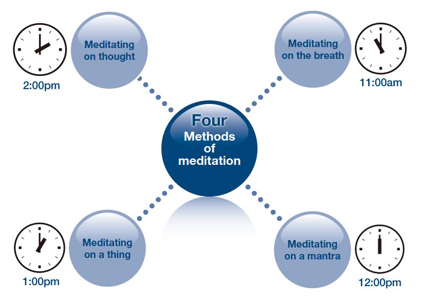 four methods of meditation