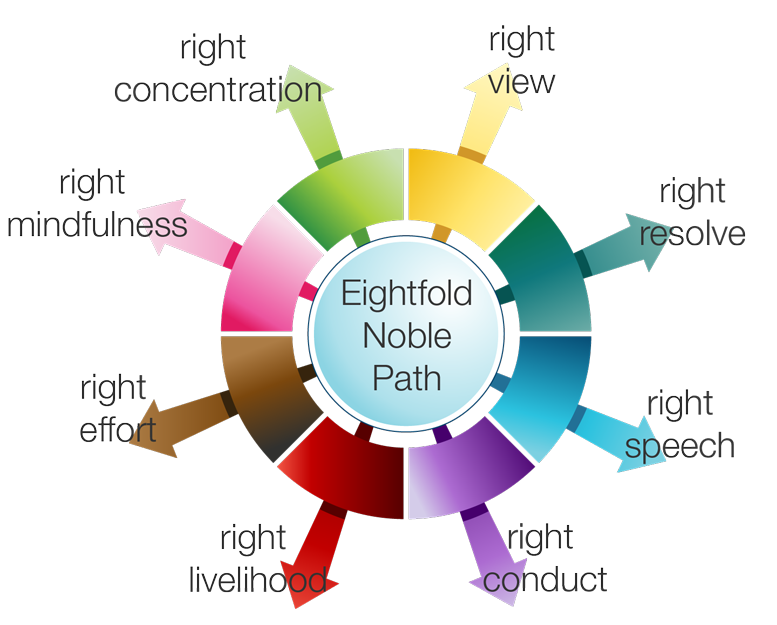 Eightfold...<p class='artlink'><a href='article/detail_1367'>Read more..</a></p></div></div><div class='event_row'><div class='txtdiv'><h3><a href='article/detail_1366'>Five Ways to be Mindful in...</a> </h3><h3 style=